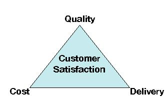 Quality Triangle - J & A Manufacturing - Garland TX
